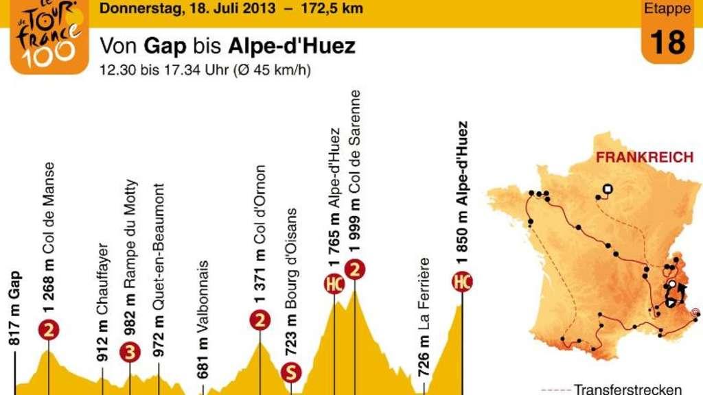 18 Tour Etappe Königsetappe Nach Lalpe Dhuez Sport A Z