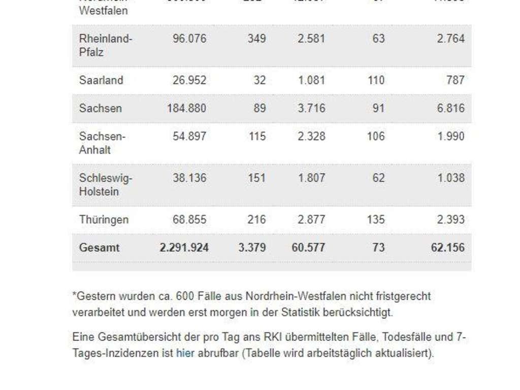 Corona In Deutschland Fallzahlen Sinken Inzidenz Sackt Ab Wissen