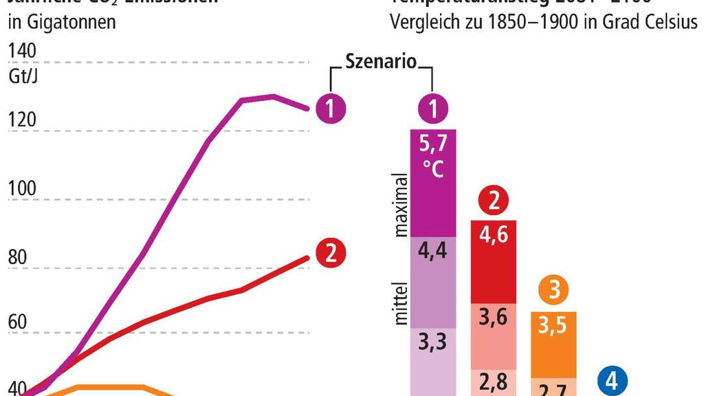Szenarien zum globalen Temperaturanstieg